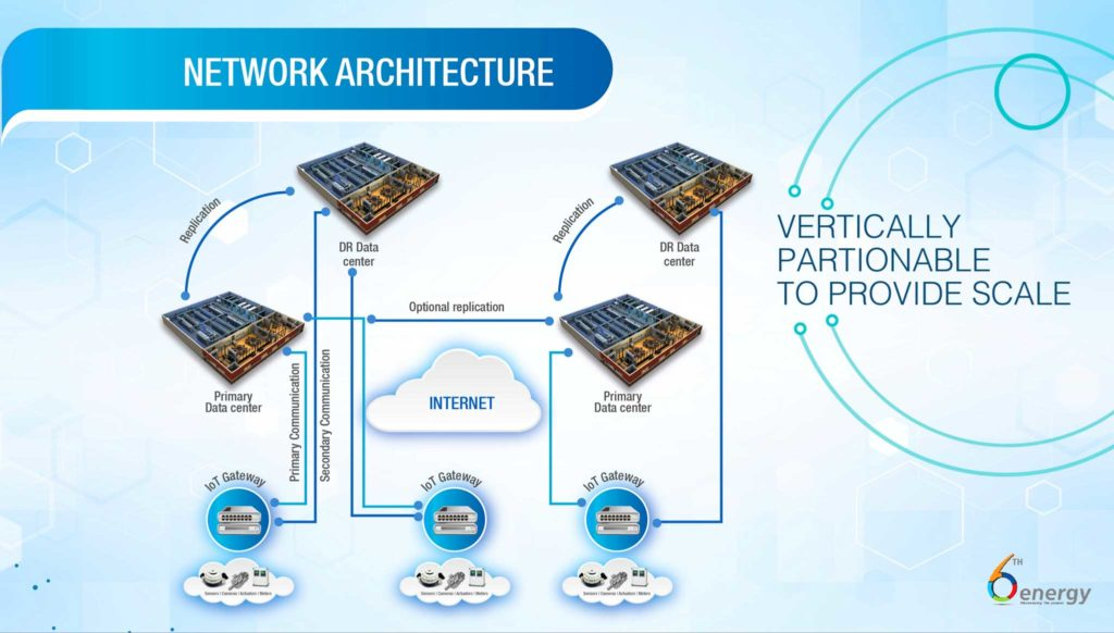 Sixth Energy Cloud Infrastructure