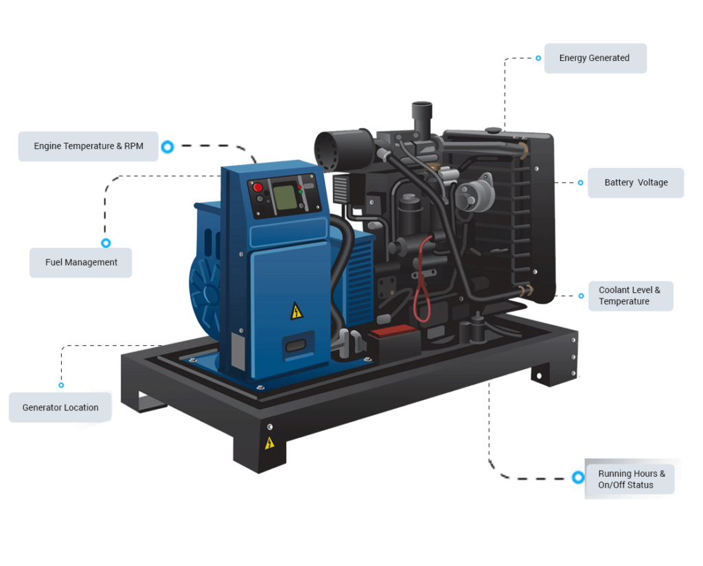 How Generator Monitoring Works?