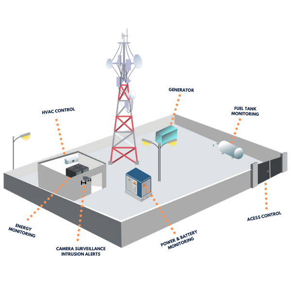 Remote Infrastructure Management, along with smart asset monitoring, is based on state of the art Internet of Things (IoT)