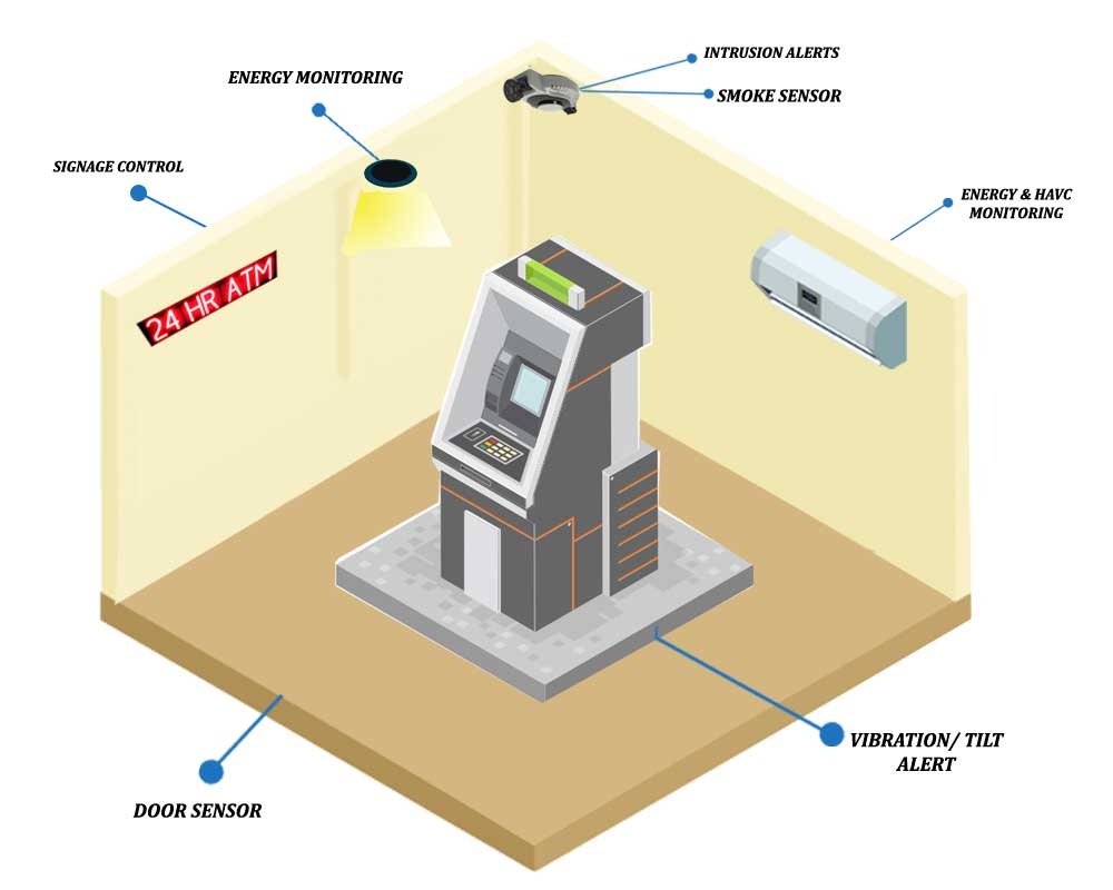 Real time remote ATMs sites surveillance-6th energy