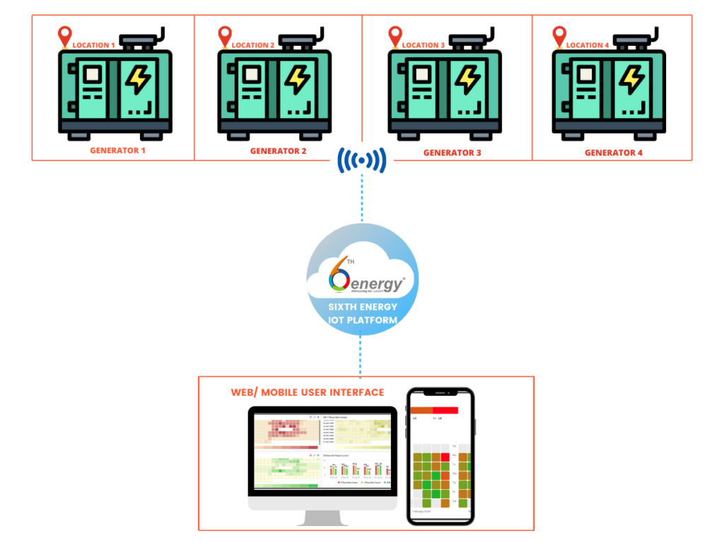 how does diesel generator monitoring system works- 6thenergy