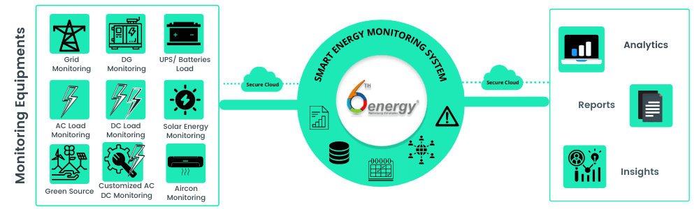 what is energy monitoring-Architecture