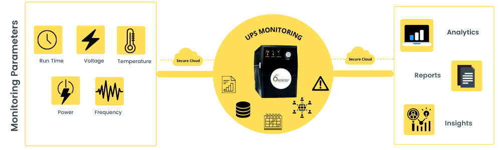 real time ups monitoring- run time, voltage, temperature,