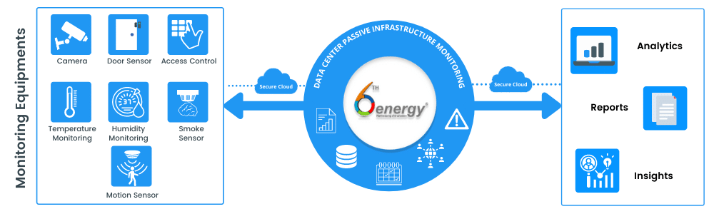 How passive infrastructure monitoring for data centers-6thenergy