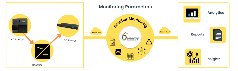 IoT based rectifier monitoring solution comes with a complete package of hardware, software and sensors
